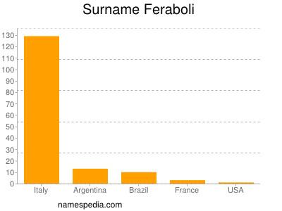 Surname Feraboli