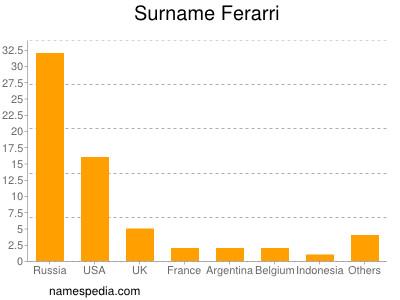 Surname Ferarri