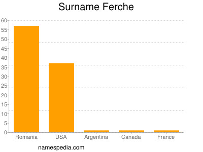 Surname Ferche