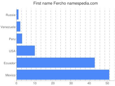 Given name Fercho