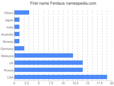 Given name Ferdaus