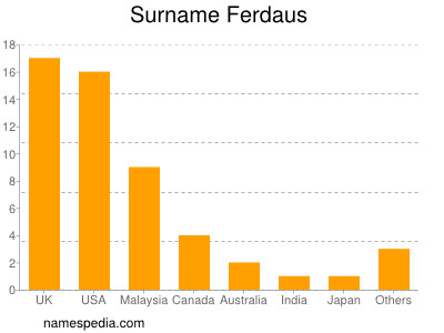 Surname Ferdaus