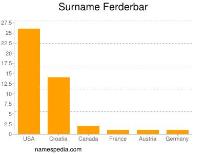 Surname Ferderbar