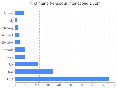 Given name Fereidoun