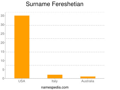 Surname Fereshetian
