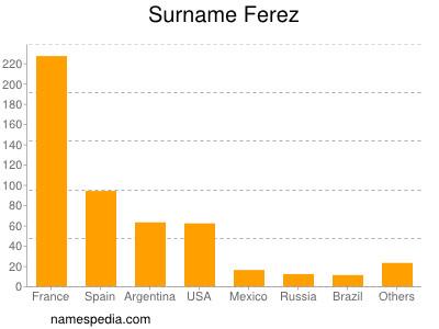 Surname Ferez