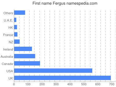 Given name Fergus