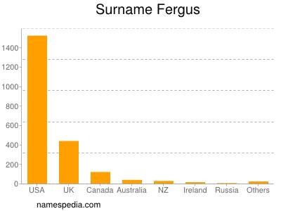 Surname Fergus