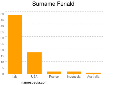 Surname Ferialdi