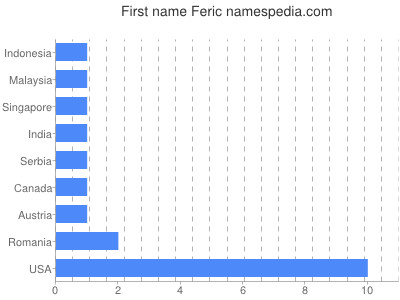 Given name Feric
