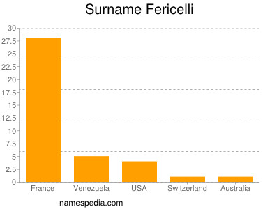 Surname Fericelli
