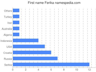 Given name Ferika