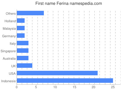 Given name Ferina