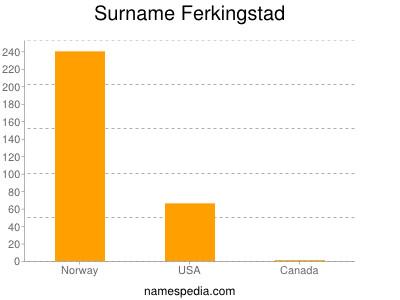 Surname Ferkingstad