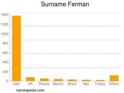 Surname Ferman