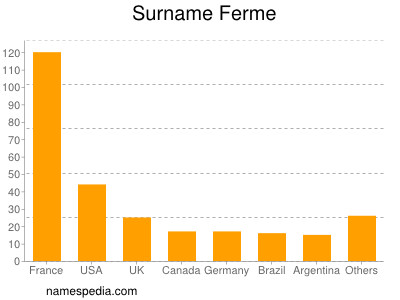 Surname Ferme