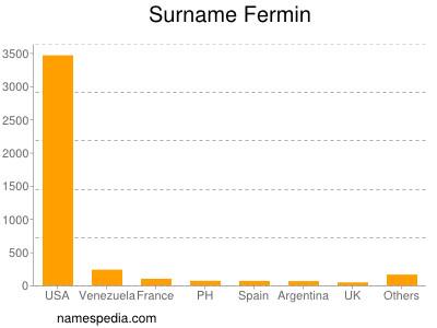 Surname Fermin