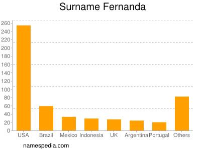 Surname Fernanda