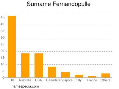 Surname Fernandopulle