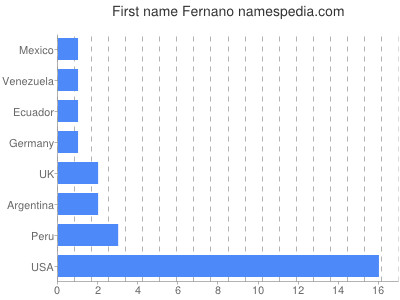 Given name Fernano