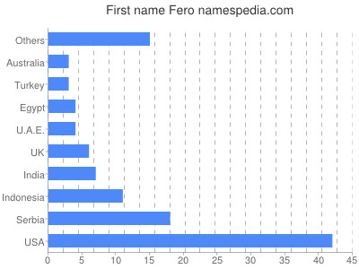 Given name Fero