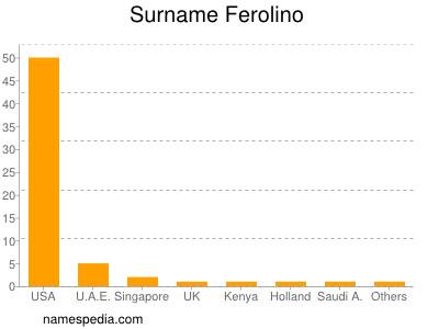 Surname Ferolino