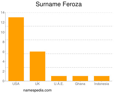 Surname Feroza