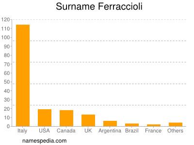 Surname Ferraccioli