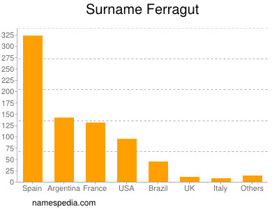 Surname Ferragut