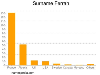 Surname Ferrah