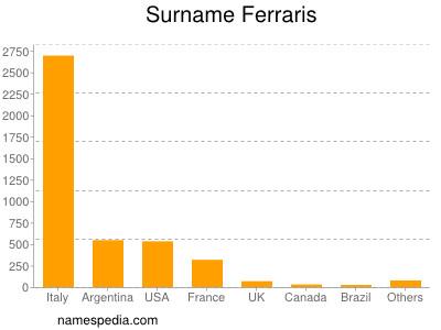 Surname Ferraris