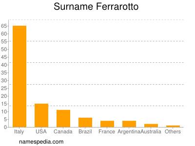 Surname Ferrarotto