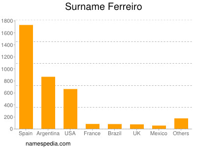 Surname Ferreiro