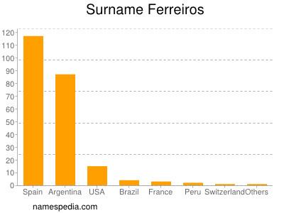 Surname Ferreiros