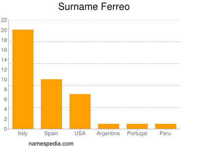 Surname Ferreo