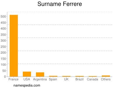 Surname Ferrere