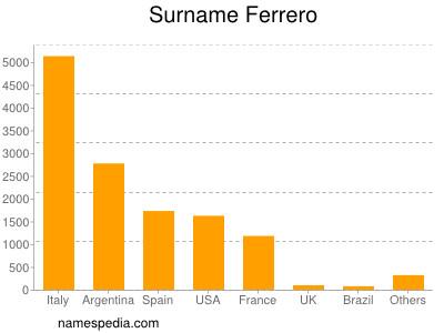 Surname Ferrero