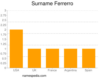 Surname Ferrerro