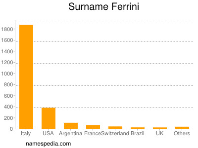 Surname Ferrini