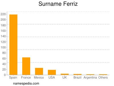 Surname Ferriz