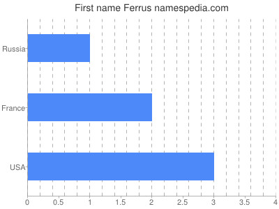 Given name Ferrus