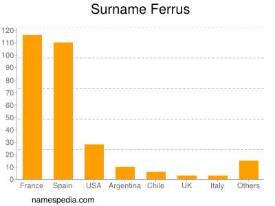 Surname Ferrus