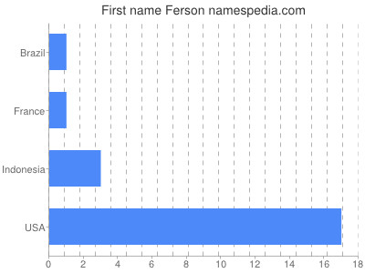 Given name Ferson