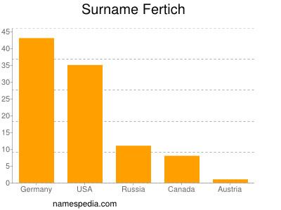 Surname Fertich