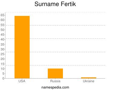 Surname Fertik
