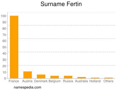 Surname Fertin