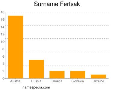 Surname Fertsak