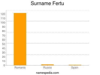 Surname Fertu