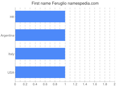 Given name Feruglio