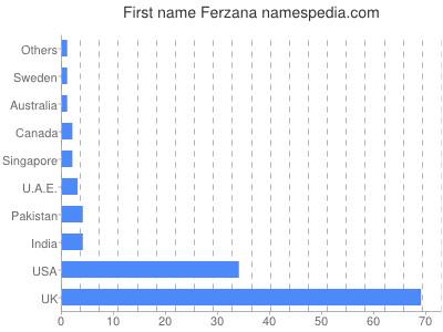 Given name Ferzana